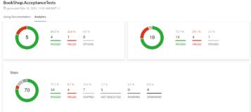 SpecFlow+ LivingDoc Analytics